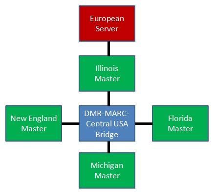 DMR-MARC Network